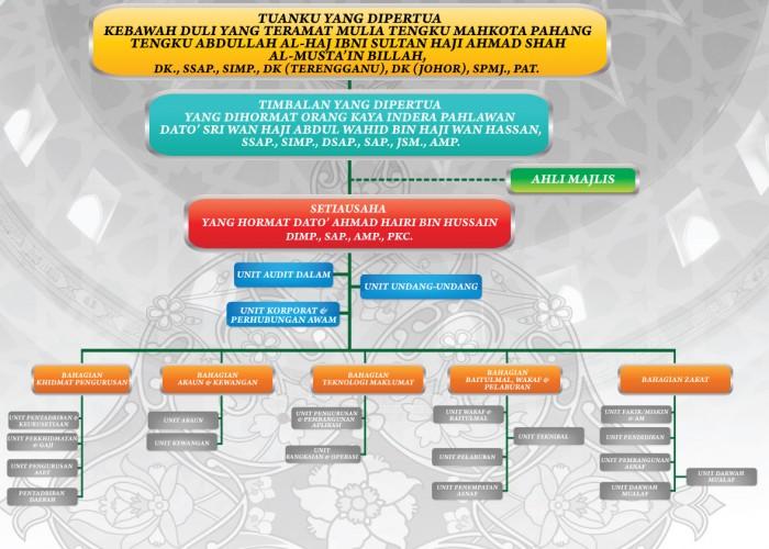 Carta Organisasi Majlis