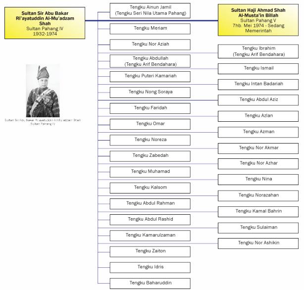 Sejarah Kesultanan Melayu Pahang Pengenalan Portal Diraja Pahang