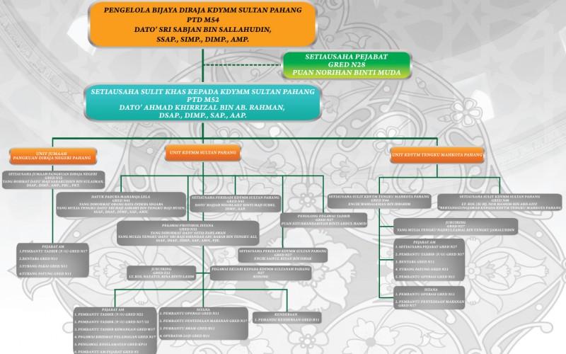 Carta Organisasi Pejabat KDYMM Sultan Pahang